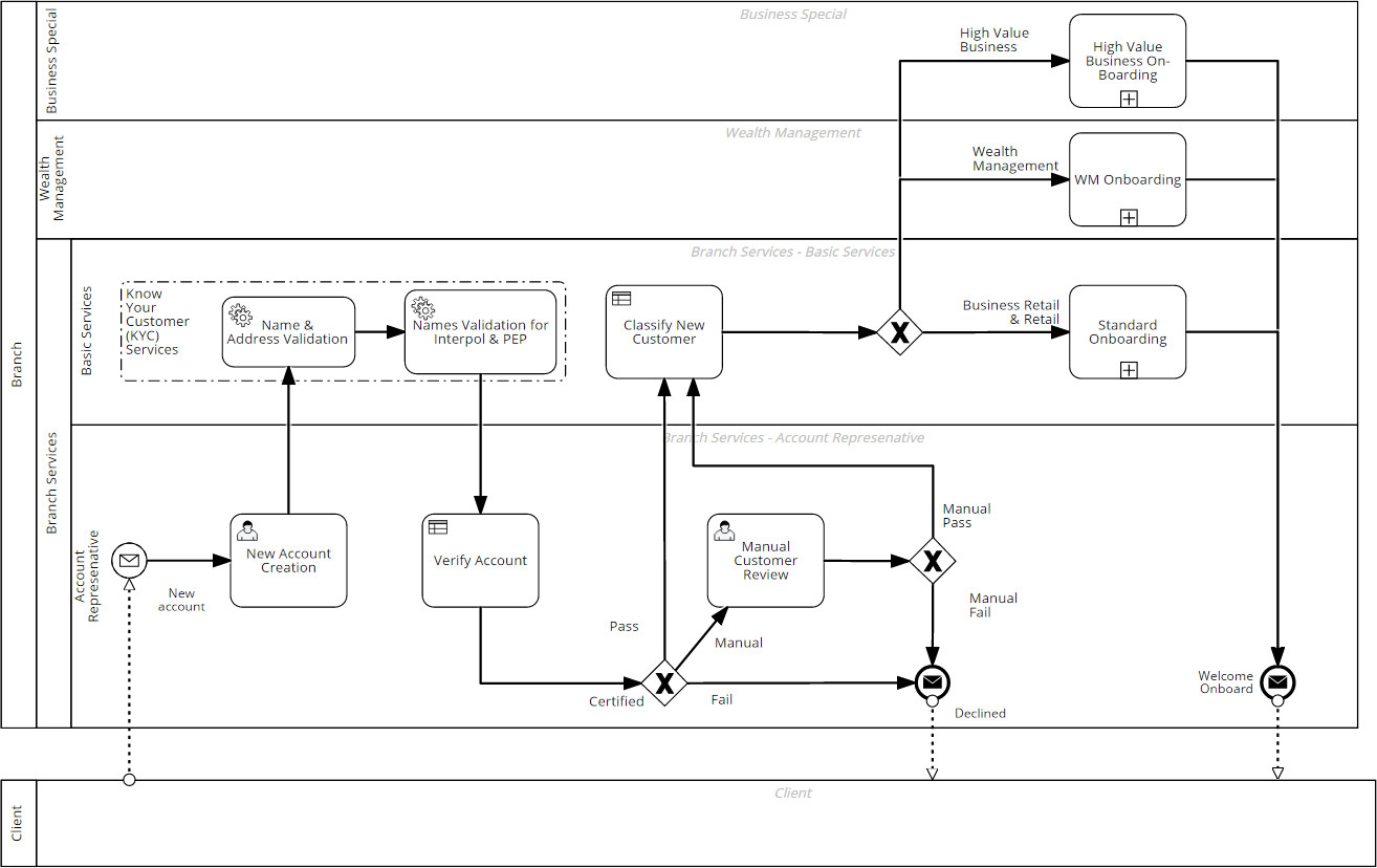 BPMN – Business Process Model Notation – Standard